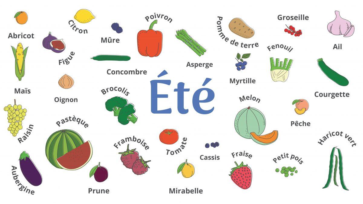 Les fruits et légumes à consommer cet été